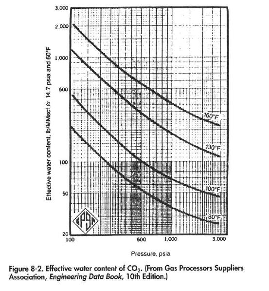 Effective water content of CO2. (From Gas Processors Suppliers Association, engineering Data Book, 10th Edition.)