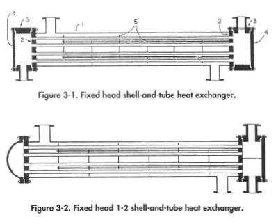 Fixed head 1 -2 shell-and-tube heat exchanger.