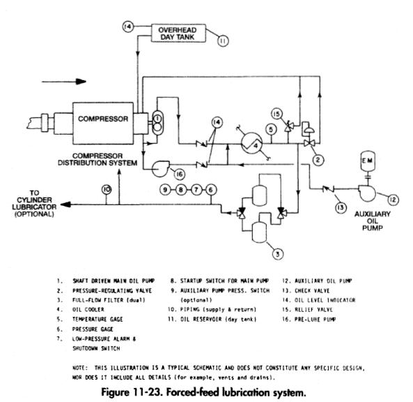 Forced-feed lubrication system.