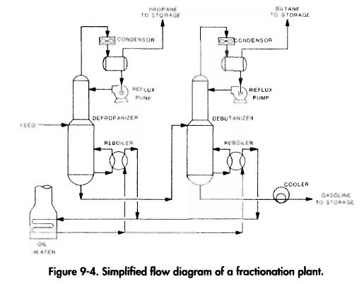 Simplified flow diagram of a fractionation plant.
