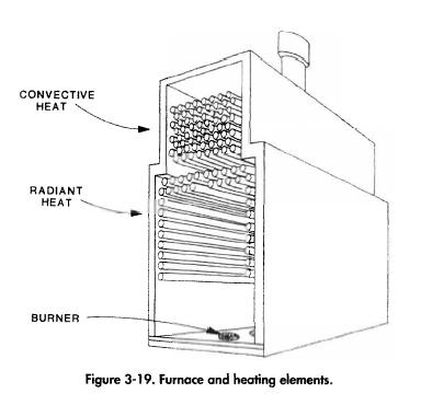 Furnace and heating elements.