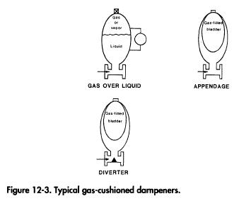 Typical gas-cushioned dampeners.