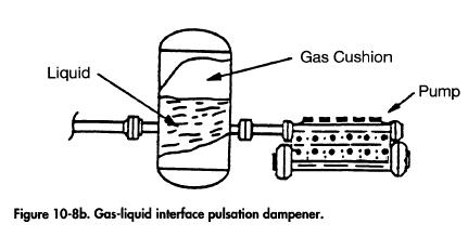 Gas-liquid interface pulsation dampener.