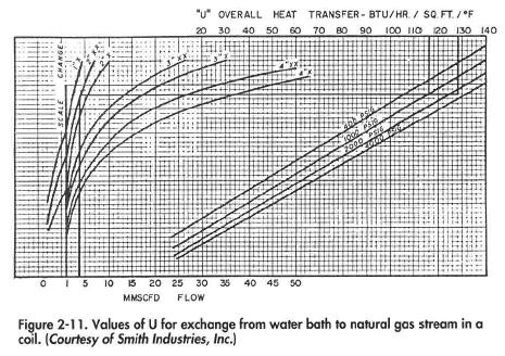 Values of U for exchange from wafer bath to natural gas stream in a coil. {Courtesy of Smith Industries, Inc.]