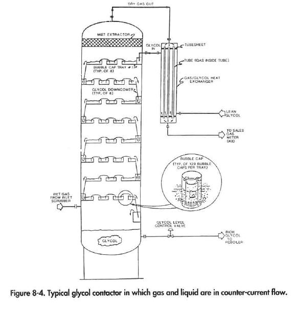 Typical glycol contactor in which gas and liquid are in counter-current flow.