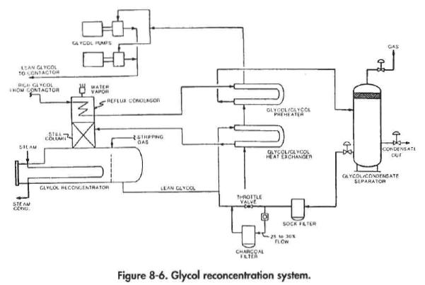 Glycol reconcentration system.
