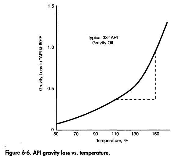 API Gravity Loss vs Temperature
