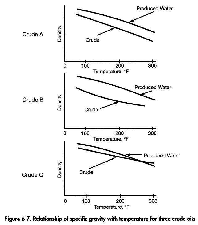 Relationship of specific gravity with temperature for three crude oils.