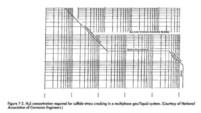H2S concentration required for sulfide-sfress cracking in a pure gas system. (Courtesy of National Association t Corrosion Engineers,}