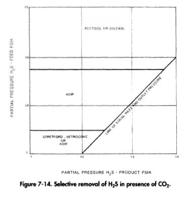 Selective removal of H2S in presence of CO2.