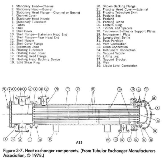 Heat exchanger components. (From Tubular Exchanger Manufacturers Association,© 1978.)