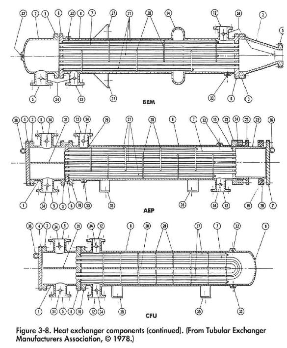 Heat exchanger components (continued). (From Tubular Exchanger Manufacturers Association, © 1978.)