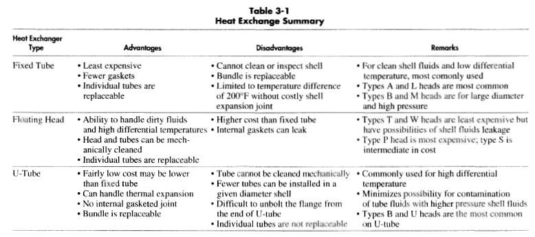 the process heat exchangers engineering essay American journal of engineering research (ajer) 2014  or control a process fluid in a few heat exchangers, the  from the other papers on sthex is that here .