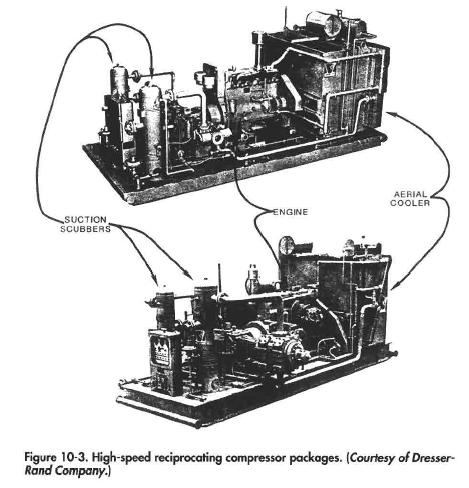 High-speed reciprocating compressor packages. (Courtesy of Dresser- Rand Company.}