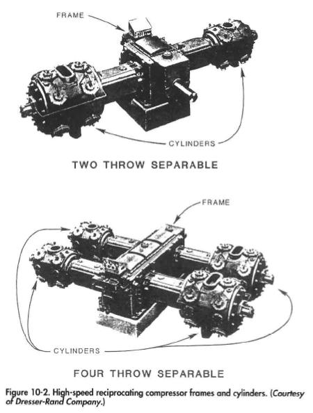 High-speed reciprocating compressor frames and cylinders. (Courtesy or Dresser-Kara? Company.)