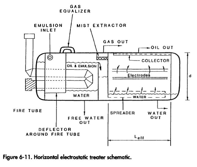 Horizontal electrostatic treater schematic