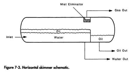 Horizontal skimmer schematic