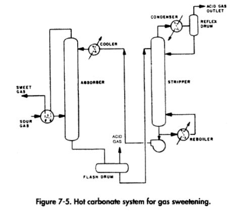 Hot carbonate system for gas sweetening.
