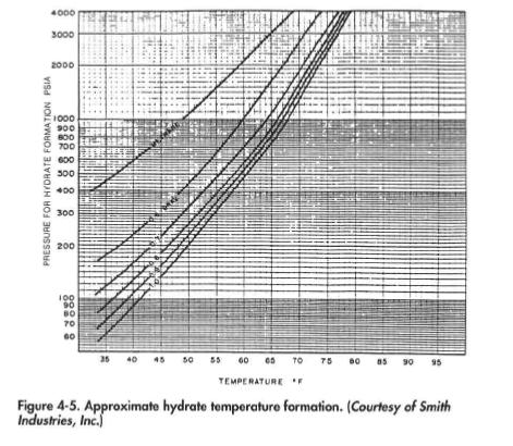 Approximate hydrate temperature formation. (Courtesy of Smith Industries, Inc.)