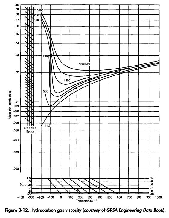 Hydrocarbon gas viscosity (courtesy of GPSA Engineering Data Booty.