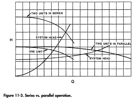 Series vs. parallel operation.