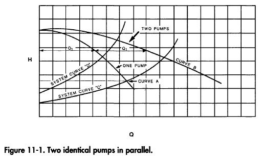 Two identical pumps in parallel.