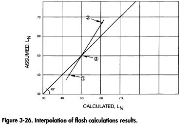 Interpolation of flash calculations results.