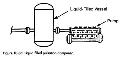 Liquid-filled pulsation dampener.
