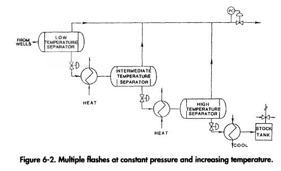 Multiple flashes at constant pressure and increasing temperature.