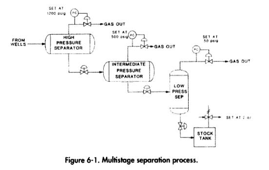 Multistage separation process.