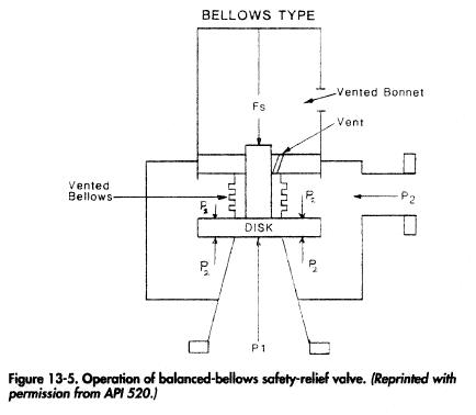 Operation of balanced-bellows safety-relief valve. (Reprinted with permission from API 520.)
