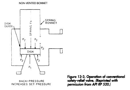 Operation of conventional safety-relief valve. (Reprinted with permission from API RP 520.1
