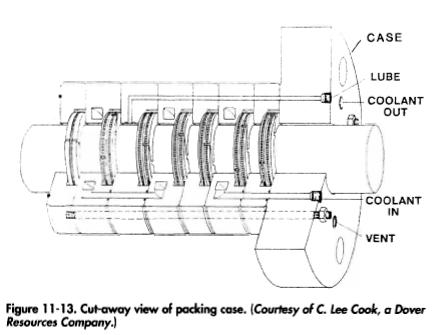 13. Cut-away view of packing case. (Courtesy of C. Lee Cook, a Dover Resources Company.)