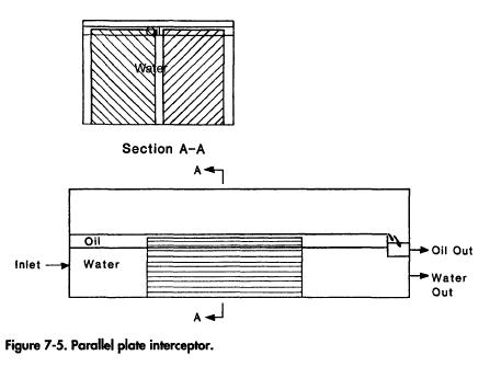 Parallel plate interceptor