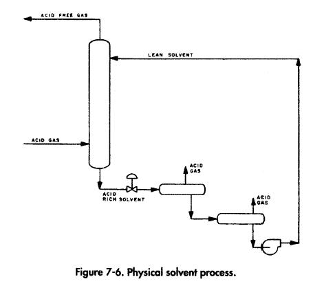 Physical solvent process.