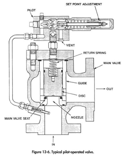 Typical pilot-operated valve.