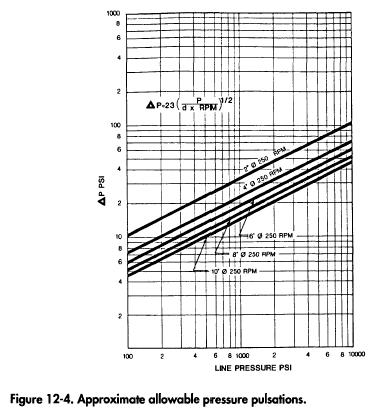 Approximate allowable pressure pulsations.