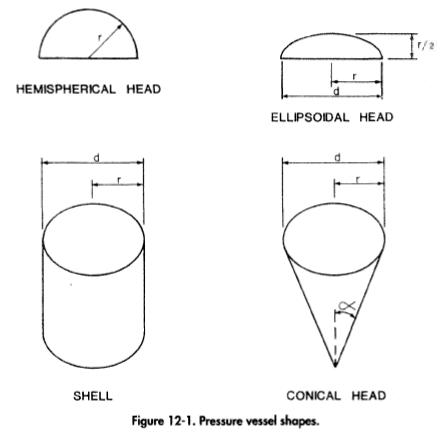 Pressure vessel shapes.
