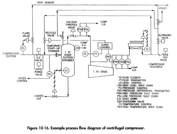 Example process flow of centrifugal compressor.