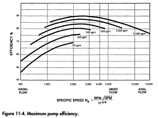 Maximum pump efficiency.