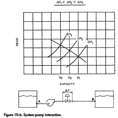 System-pump interaction.