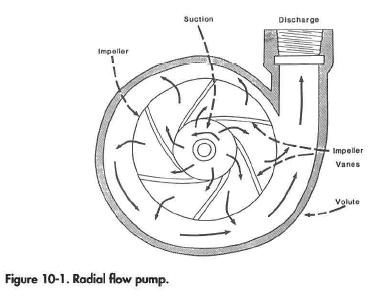 Radial flow pump.