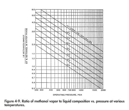 Ratio of methanol vapor to liquid composition vs. pressure at various temperatures.