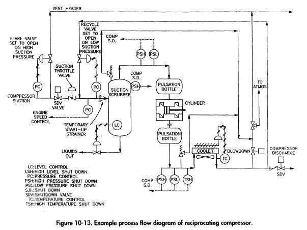 Example process flow diagram of reciprocating compressor