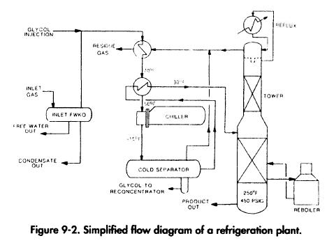 Simplified flow diagram of a refrigeration plant.