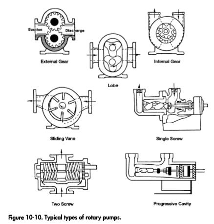 Typical types of rotary pumps.
