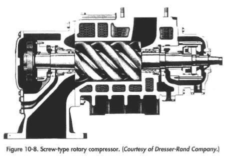 Screw-type rotary compressor. {Courtesy of Dresser-Rand Company.)