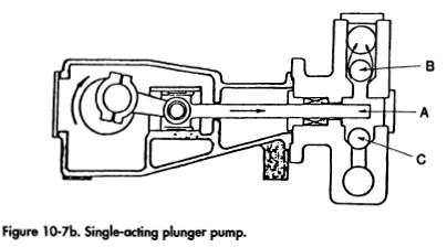 Single-acting plunger pump.