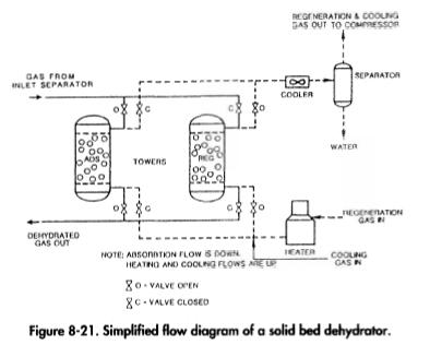 Simplified flow diagram of a solid bed dehydrator.