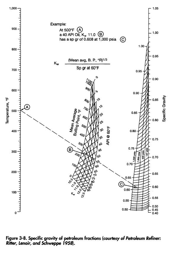 Specific gravity of petroleum fractions (courtesy of Petroleum Refiner: Ritter, Lenoir, and Schweppe 1958).